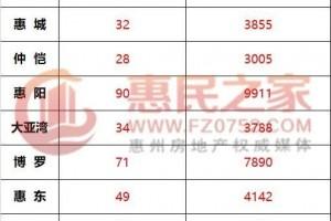 【日报】5月24日惠州网签314套各县区无新增供给