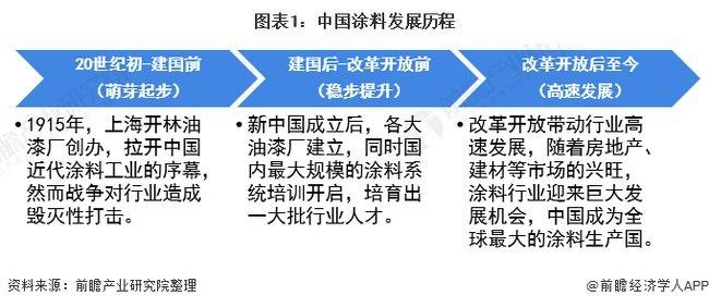 2021年中国涂料行业市场供给现状及发展前景分析